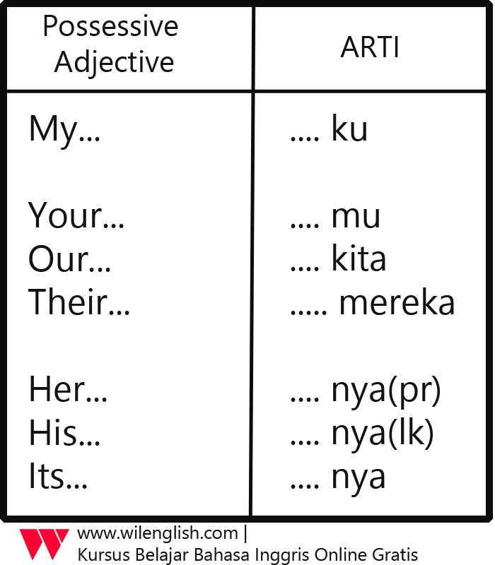 Gambar: tabel possessive adjective