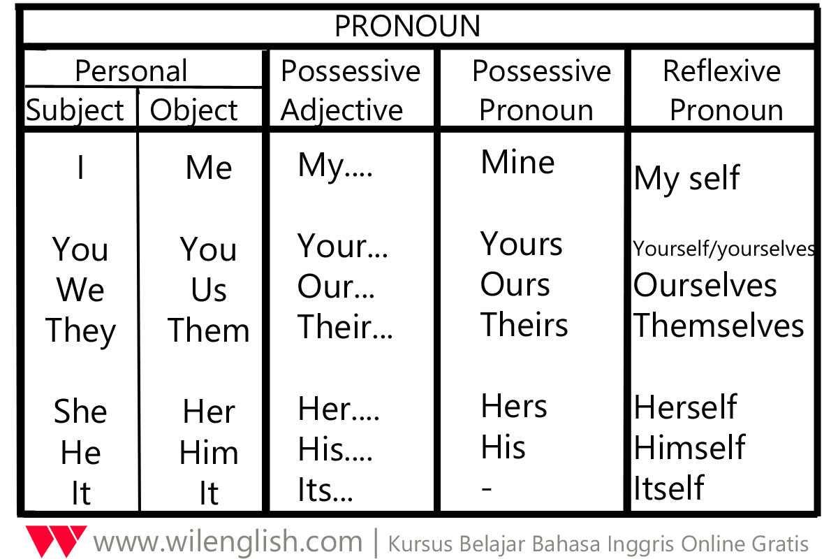 Penjelasan Lengkap Dan Mudah Tentang Pronoun