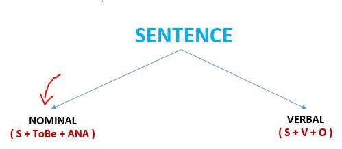 Gambar: Rumus Sentence for nominal