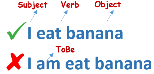 Gambar: Verbal Sentence form