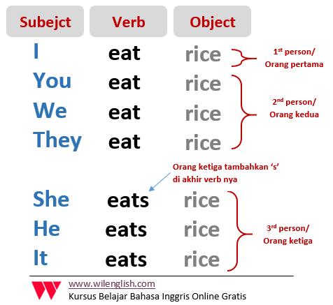 Gambar: Penambahan 's,es' untuk orang ketiga pada verbal sentence