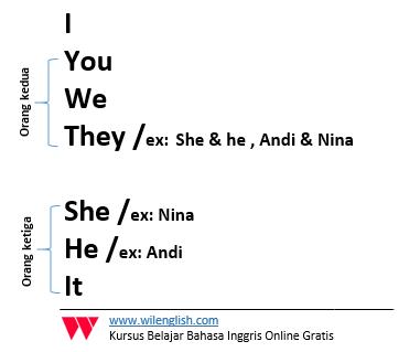Gambar:penggunaan orang ketiga dan kedua dalam sentence