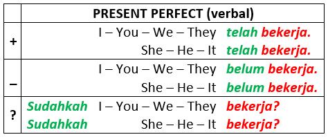 penjelasan lengkap tentang present perfect 2