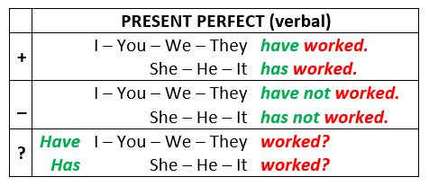 penjelasan lengkap tentang present perfect