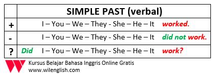 Penjelasan Lengkap Tentang Simple Past
