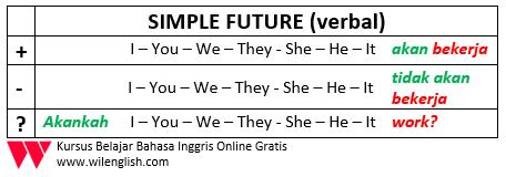 SIMPLE FUTURE TABLE1