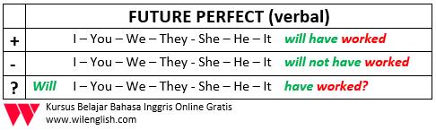 penjelasan lengkap future perfect