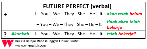 penjelasan lengkap future perfect1
