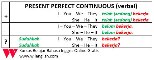 penjelasan lengkap tentang present perfect continous1