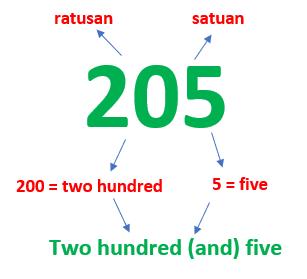 cara membaca angka dalam bahasa INggris2