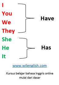 Perbedaan penggunaan have, has, dan had 2